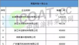 安徽神剑、浙江光华、黄山恒泰等企业入围2017年树脂十强