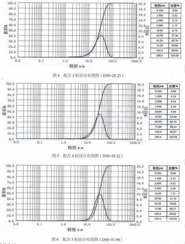 浅析粉末涂料粒径及分布的影响因素