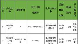 浙江省质监局:5批次外墙涂料产品不合格