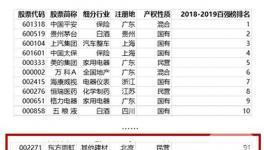 """东方雨虹荣登""""2018-2019中国上市公司竞争力百强榜"""""""