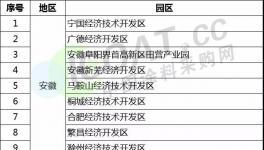 @所有涂料企业!工信部发布120个绿色园区名单!