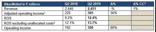 逆势增长!阿克苏诺贝尔二季度收入增长36%!